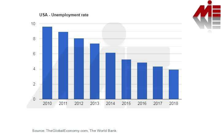 نرخ بیکاری آمریکا سرمایه گذاری در آمریکا