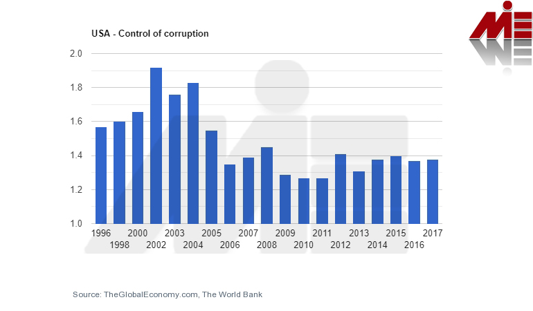 کنترل فساد آمریکا سرمایه گذاری در آمریکا