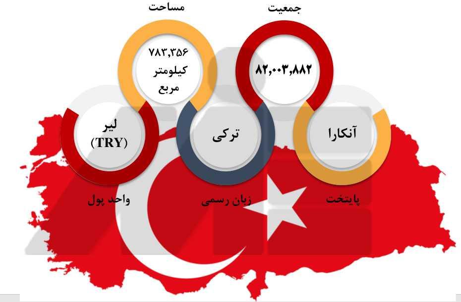 مهاجرت به ترکیه 1 مدارک لازم برای اخذ ویزای کار در ترکیه