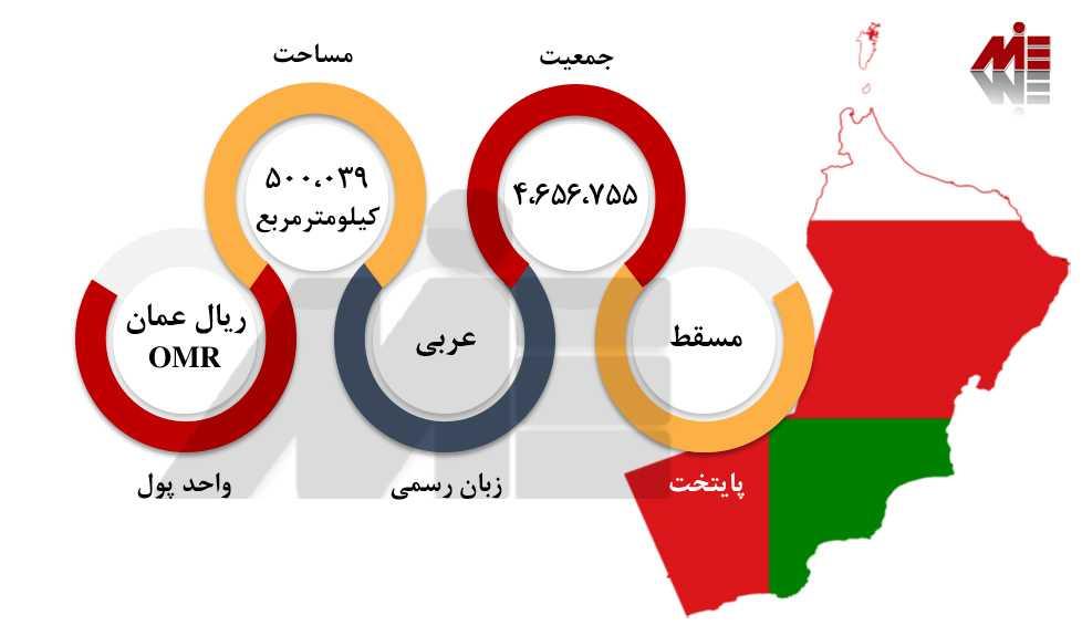 ثبت شرکت در عمان 1 ثبت شرکت در عمان