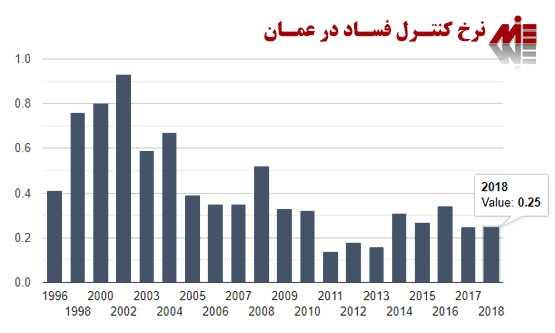 ثبت شرکت در عمان 3 ثبت شرکت در عمان