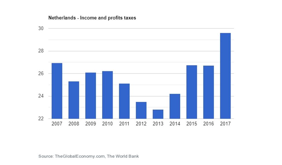 نرخ مالیات در هلند سرمایه گذاری در هلند