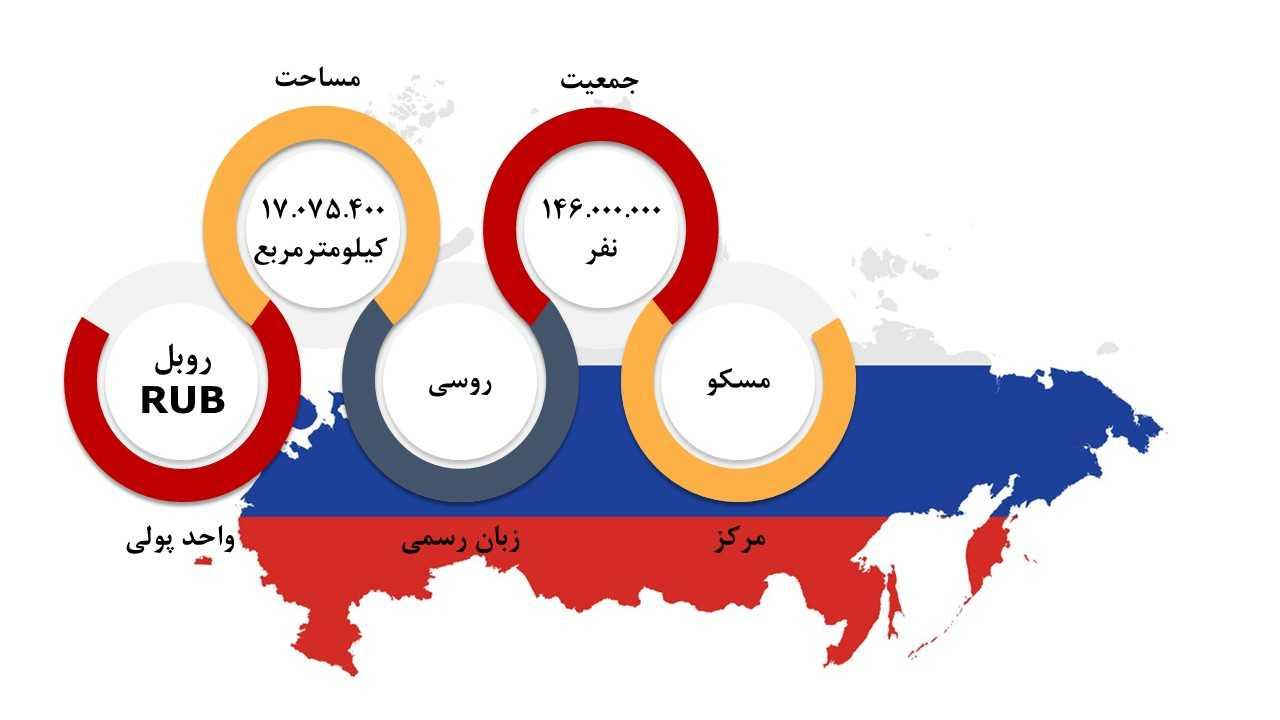 روسیه تحصیل و اعزام دانشجو به روسیه