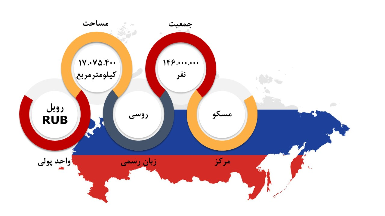 روسیه سرمایه گذاری در روسیه