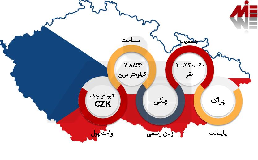 شرایط عمومی جمهوری چک سرمایه گذاری در جمهوری چک
