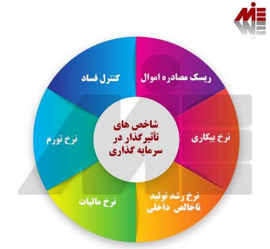 شاخص های تاثیرگذار در سرمایه گذاری کارآفرینی در عمان
