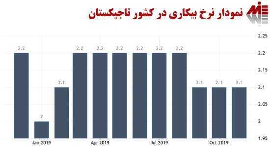 نمودار نرخ بیکاری در کشور تاجیکستان اقامت تاجیکستان