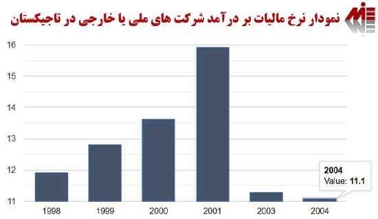 نمودار نرخ مالیات بر درآمد شرکت ها در تاجیکستان اقامت تاجیکستان