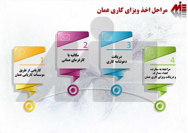 مراحل اخذ ویزای کاری عمان موسسات معتبر کاریابی در عمان