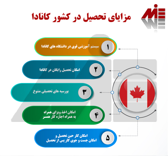 مزایای تحصیل در کشور کانادا تحصیل کارشناسی ارشد در کانادا