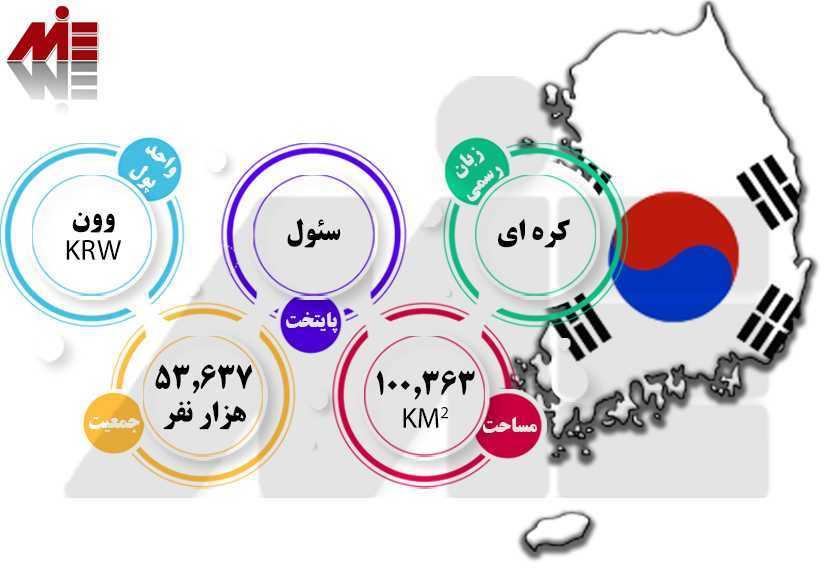 شرایط عمومی کره جنوبی زندگی در کره جنوبی