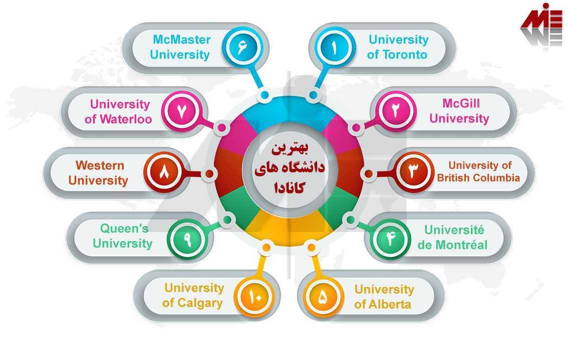 بهترین دانشگاه های کانادا دوره زبان در کانادا