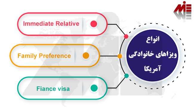 انواع ویزاهای خانوادگی آمریکا مهاجرت به آمریکا از طریق خویشاوندی