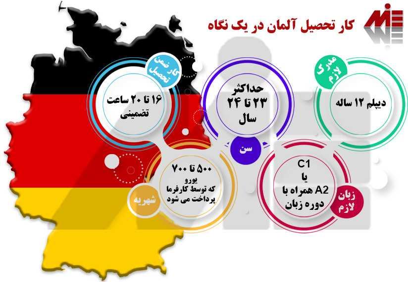 کارتحصیل آلمان در یک نگاه کار تحصیل آلمان