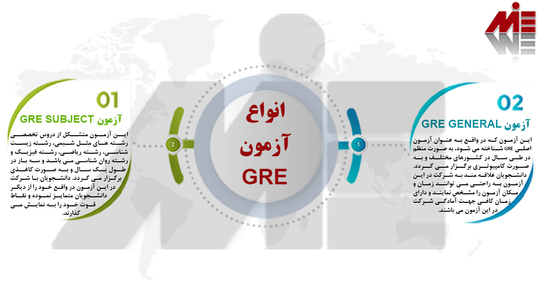 انواع آزمون GRE آزمون GRE چیست؟