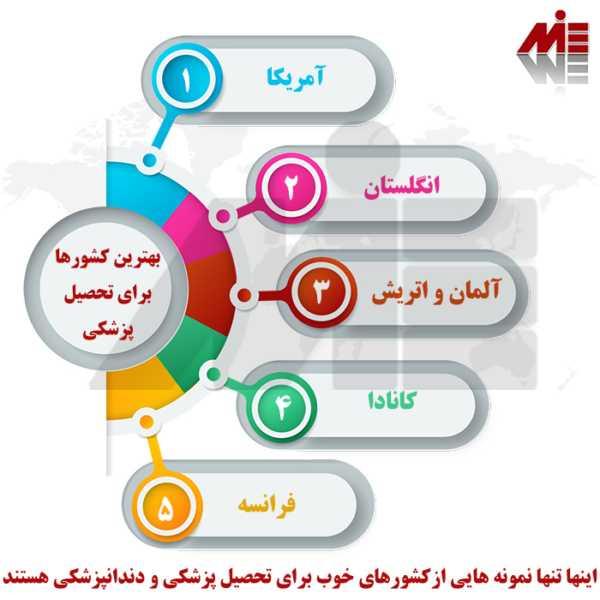 کشورها برای تحصیل پزشکی و دندانپزشکی e1621059003150 بهترین کشور برای تحصیل پزشکی و دندانپزشکی