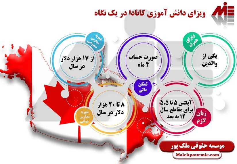 ویزای دانش آموزی کانادا در یک نگاه ویزای دانش آموزی کانادا